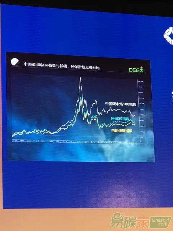 中国碳市场100指数对比环保指数