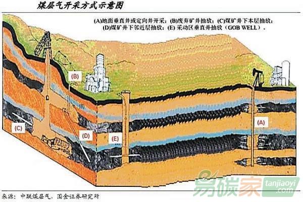 哪些煤层气项目不能开发为CCER?