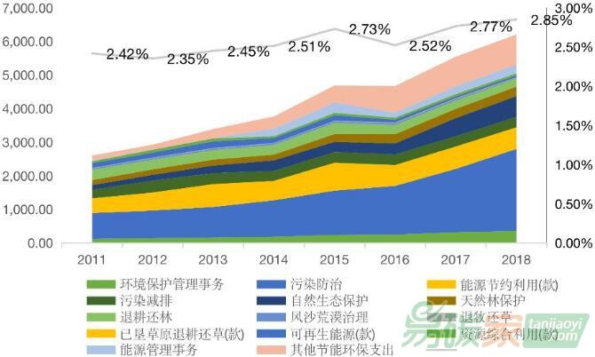 綠色金融助力財政(zheng)提(ti)質(zhi)增效