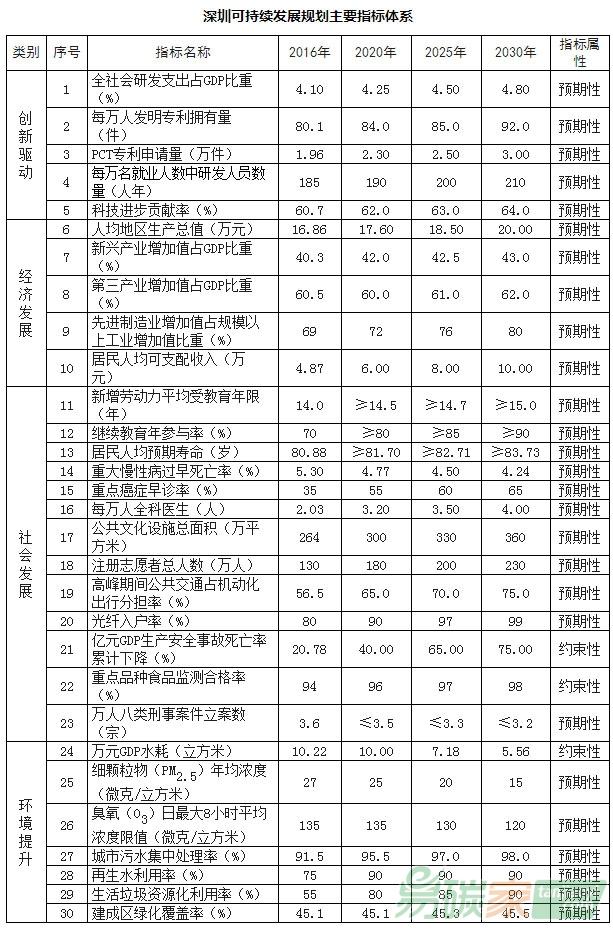 深圳市人民政府關于印發深圳市可(ke)持(chi)續發展規(gui)劃(2017—2030年)及相關方(fang)案(an)的通知