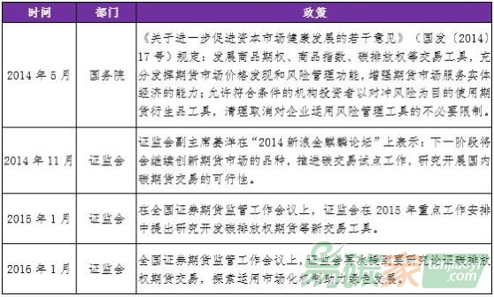 全國(guo)碳排放(fang)權交(jiao)易市場的(de)建立對中國(guo)碳金融發展的(de)機遇與挑戰