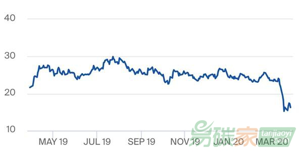 歐(ou)盟碳排ou)湃ㄅ潿羆鄹竇鋇die)30%︰如何捕捉中長期(qi)低碳ji)tou)資的價格信(xin)號