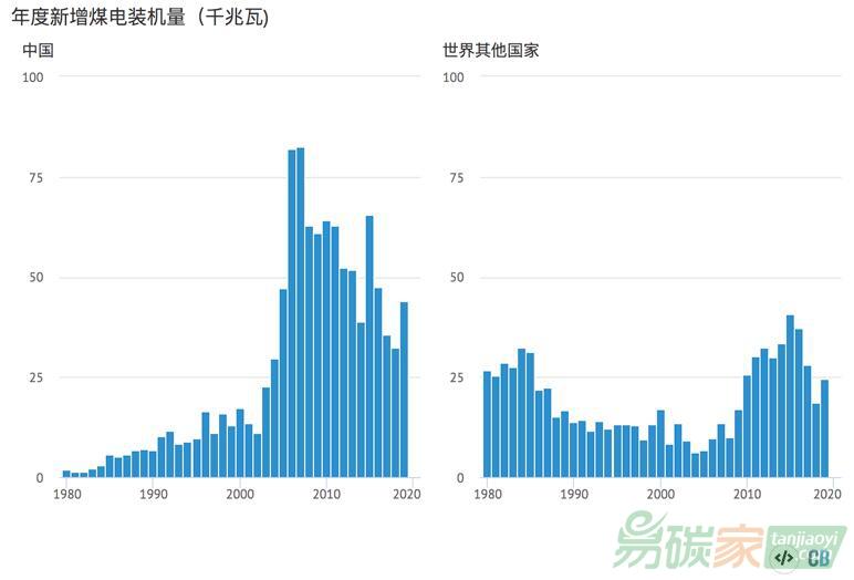 分析(xi)︰中國(guo)會在十年內(na)新(xin)lu) bai)余(yu)座燃煤電(dian)廠嗎?